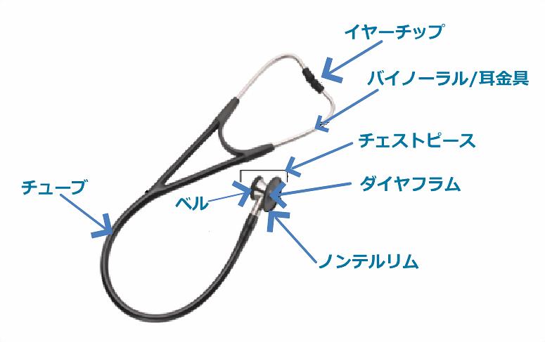 聴診器の各部位の名称について。