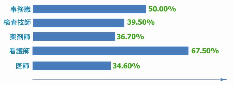 職種別の過去1年間に患者からの暴力の経験率のグラフ