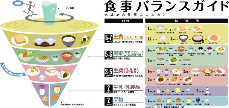 食事バランスガイド拡大図