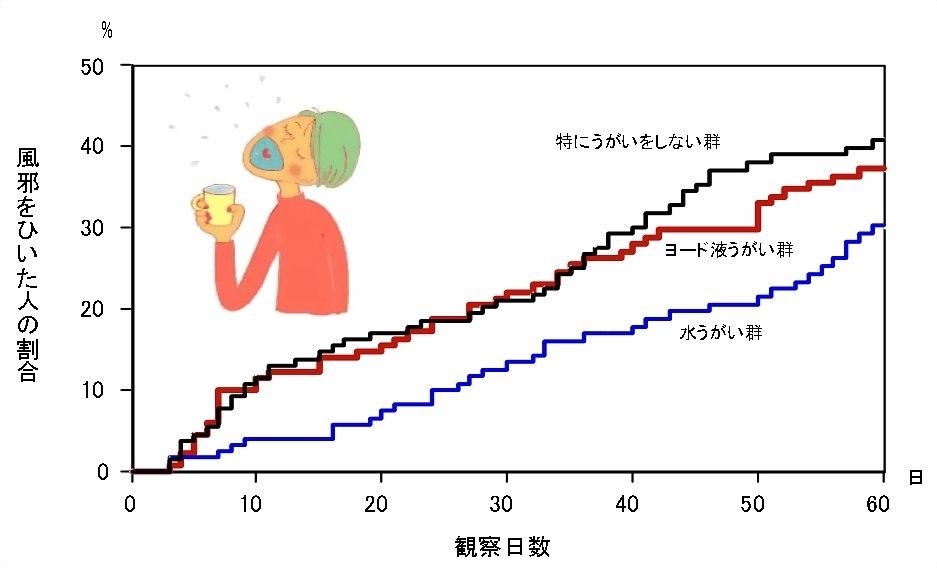 水うがいで風邪発症が4割減少