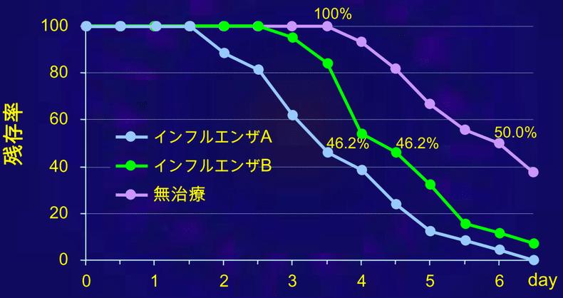発症後のインフルエンザウイルスの残存率